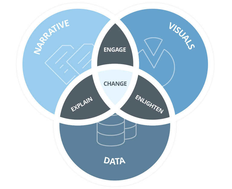 Three elements of storytelling: data, visuals and narrative