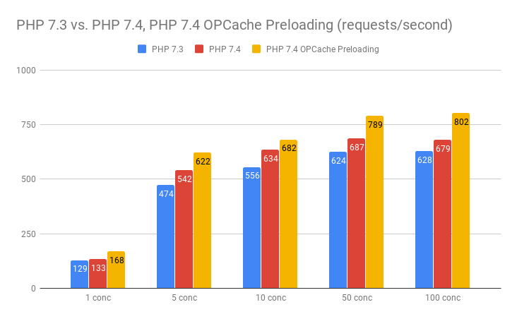 PHP 7.4 Preloading performance comparison